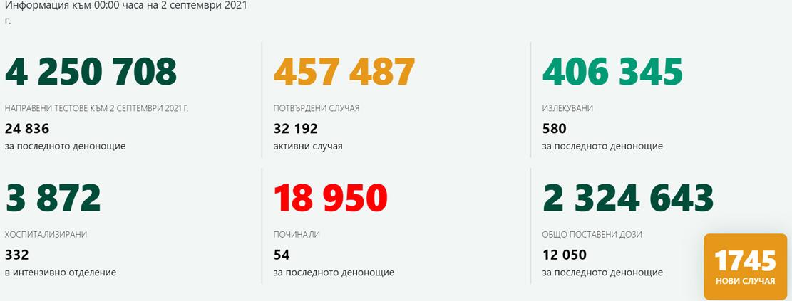 1 745 новозаразени! В Кърджали – 30 с коронавирус, 457 ваксинирани