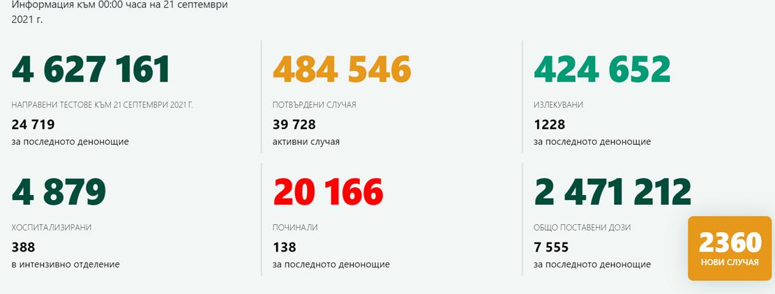 2360 новозаразени – 9,55% от изследваните! 17 случая на COVID-19 в Кърджали