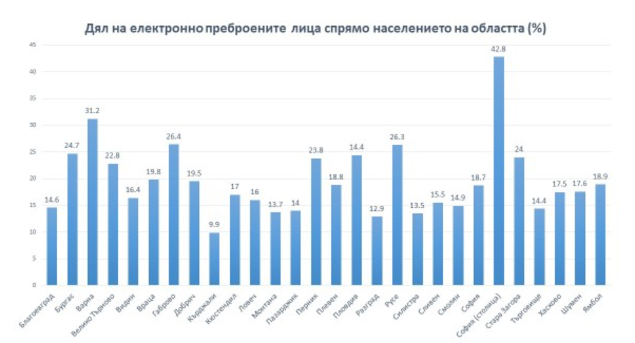 Всеки 4-ти в страната вече се е преброил електронно, в Кърджали едва 9,9%