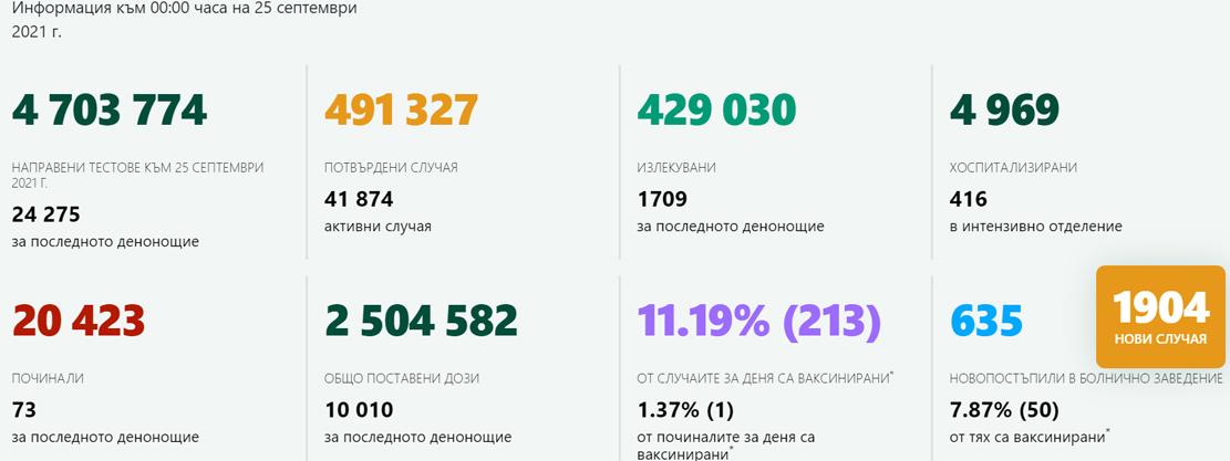 1 904 случая на коронавирус – 7,84% от изследваните! В Кърджали – 13 новозаразени, 511 ваксинирани