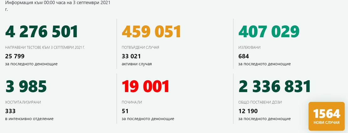1 564 случая на COVID-19 – 6,06% от изследваните! В Кърджали – 22-ма новозаразени, 396 ваксинирани