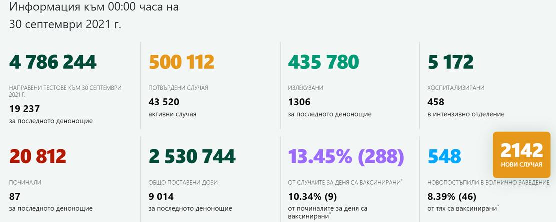 2 142 с COVID-19, 11,13% от тестваните! В Кърджали – 12 новозаразени, броят на ваксинираните достигна 30 887
