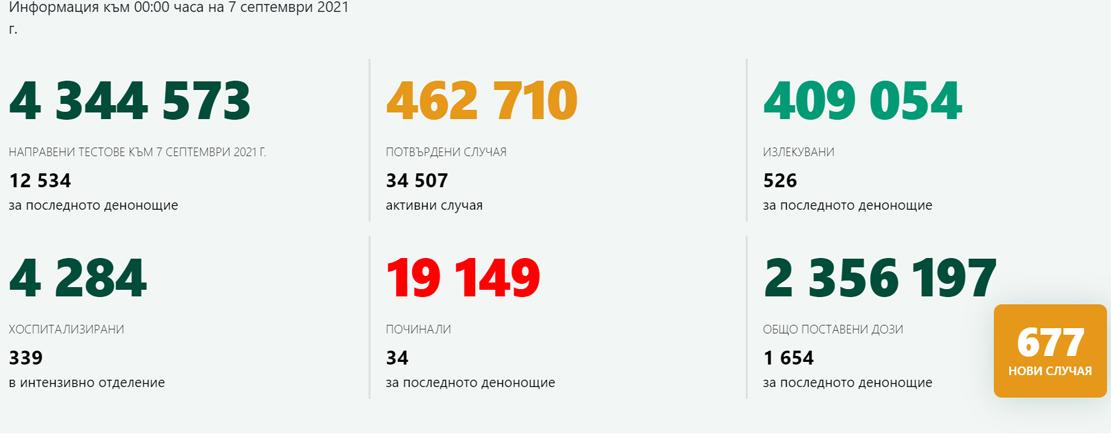 12 534 теста – 677 положителни! 12 новозаразени в Кърджали