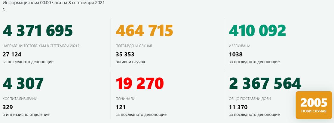 """2 005 новозаразени – 7,39% от изследваните! Кърджали остава далеч от """"червената"""" зона, 18 са новите случаи на COVID-19"""