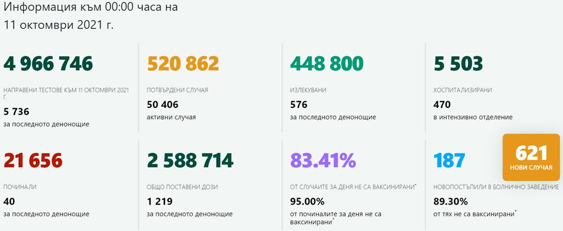 Ковид денонощието на България: 621 новозаразени, 576 излекувани!