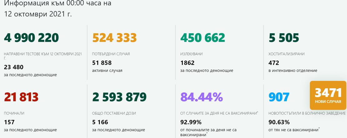 3 471 новозаразени в страната, най-малко в Кърджали – 19