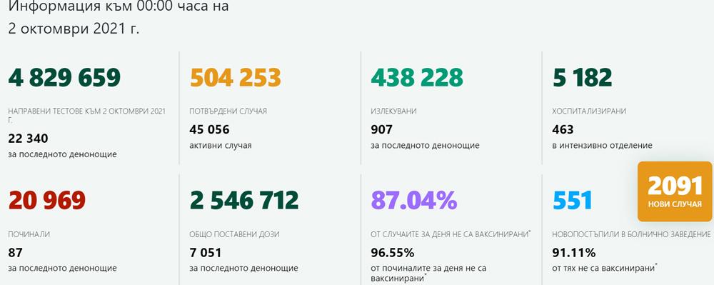 2 091 случая на COVID-19 у нас! В Кърджали – 20 новозаразени, 520 ваксинирани (графики)