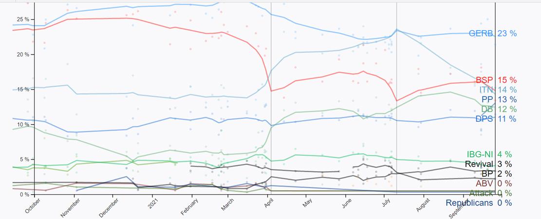 """""""Politico"""": ГЕРБ с 23% в опозиция, БСП или """"Продължаваме промяната"""" ще правят кабинет"""